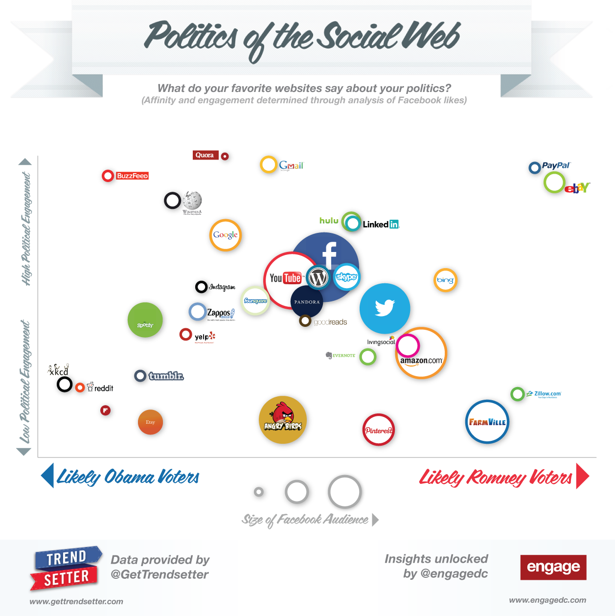 Politics of the Social Web Engage - Trendsetter.com