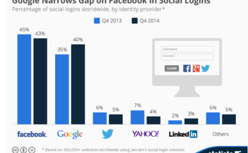 Social Login Report - Facebook vs Google Plus gap
