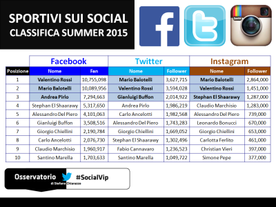 Top 10 Sportivi Italiani sui Social Media Estate 2015