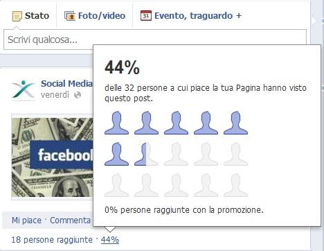 Facebook - Percentuale di visualizzazione dei post
