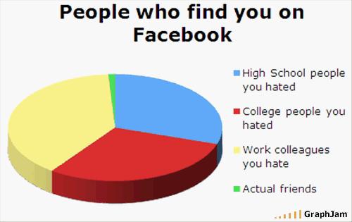 GraphJam - Quali persone ti trovano su Facebook