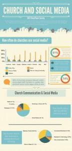 La Chiesa sui Social Media