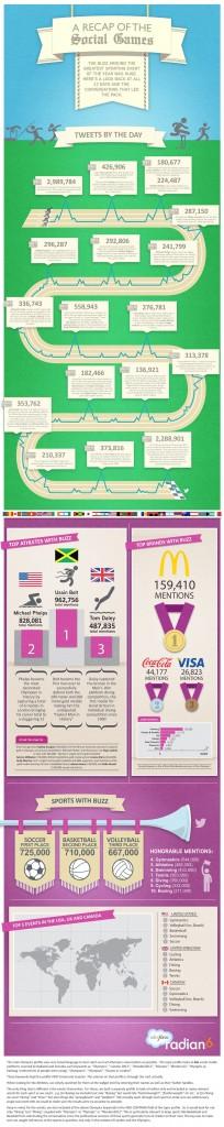 I Giochi Olimpici su Twitter - Infografica Radian6