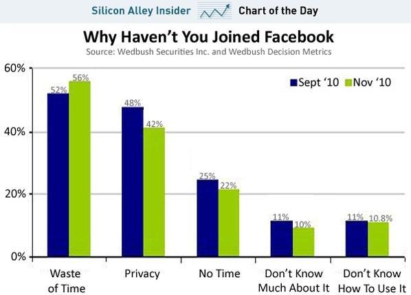 Silicon Alley Insider - Statistiche Utilizzo di Facebook