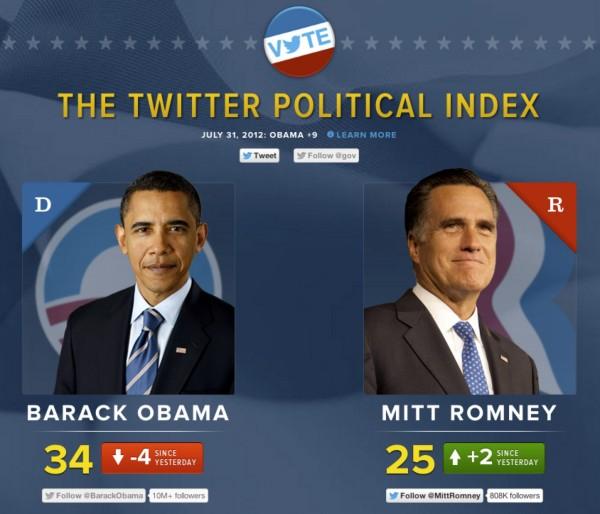 Twitter Political Index - Proiezioni Elezioni Presidenziali USA