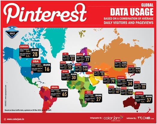 20 Motivi per utilizzare Pinterest