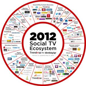 Ecosistema delle Social Tv
