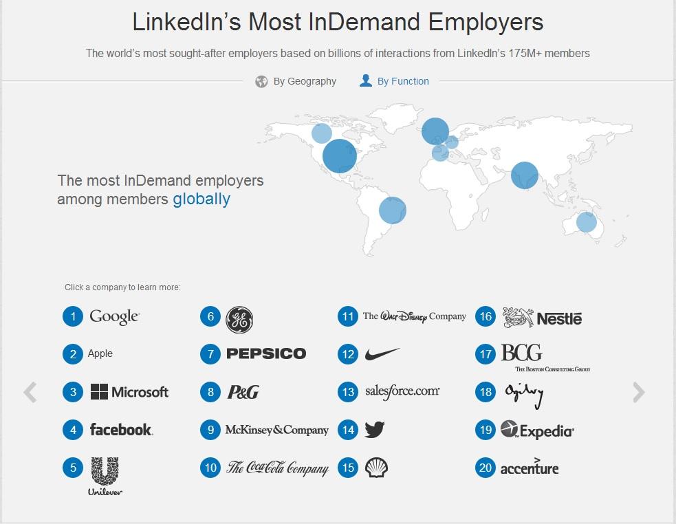 LinkedIn Top 20 Aziende Globali dove lavorare