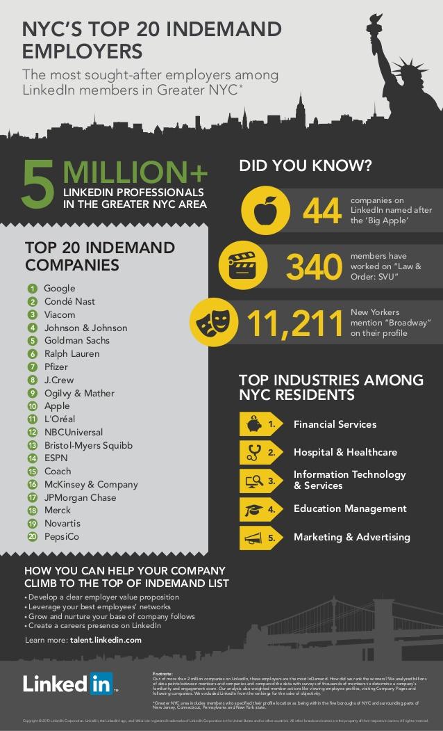 Top 20 New York aziende dove lavorare - Infografica LinkedIn
