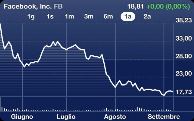 Facebook azioni borsa