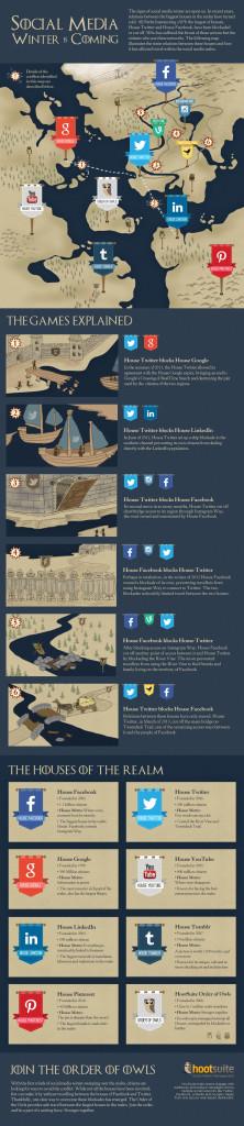 Trono di Spade Social Infografica HootSuite