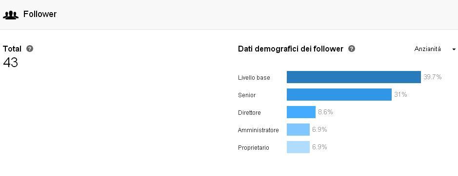 Dati Follower - Analisi LinkedIn