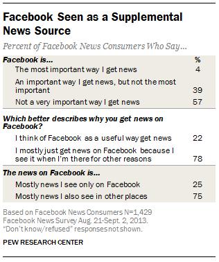 Facebook fonte notizie dati