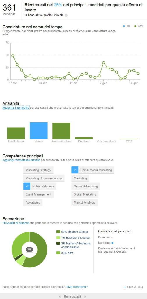 Dettagli Candidature LinkedIn