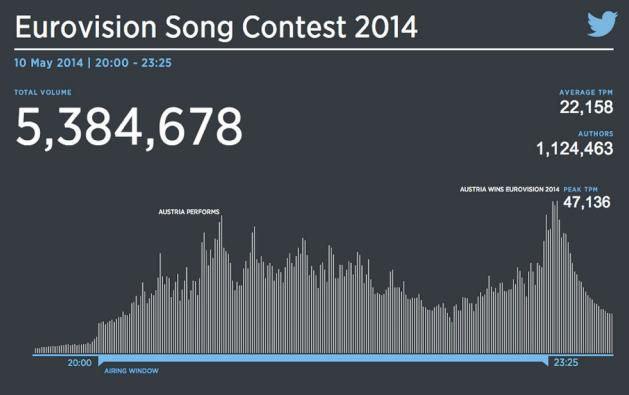 Eurovision Song Contest - 5 milioni di Tweet