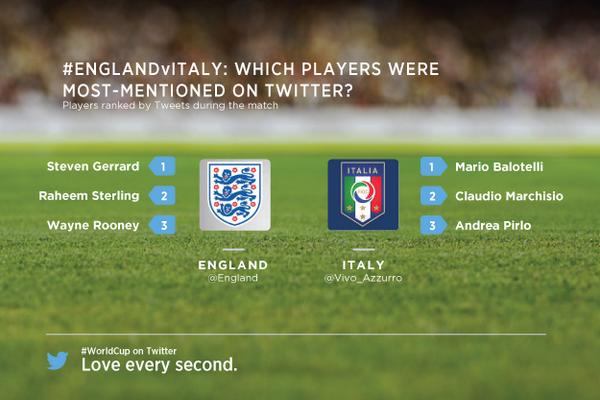 Inghilterra - Italia su Twitter