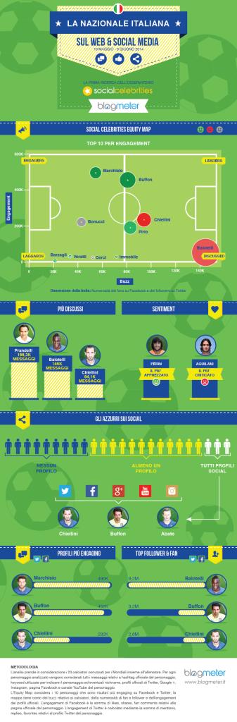 Nazionale Italiana sul Web e i Social Media - Infografica Blogmeter