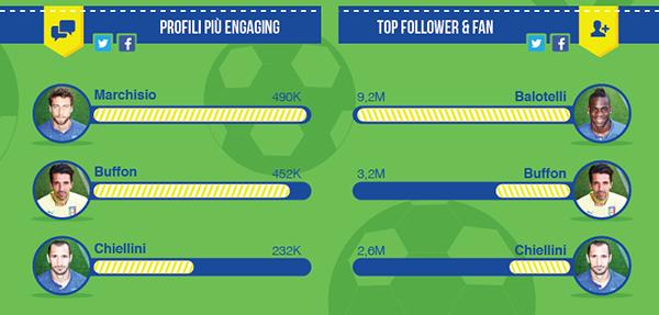 Profili giocatori azzurri più efficaci sui Social Media