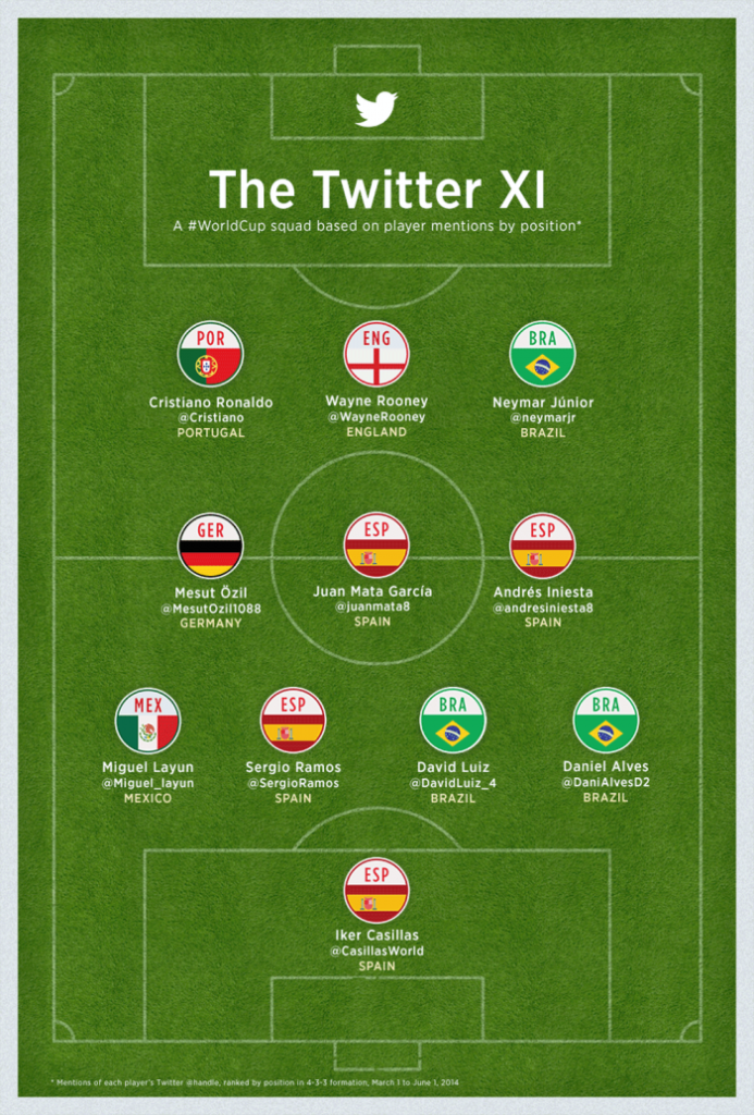 Twitter XI Dream Team