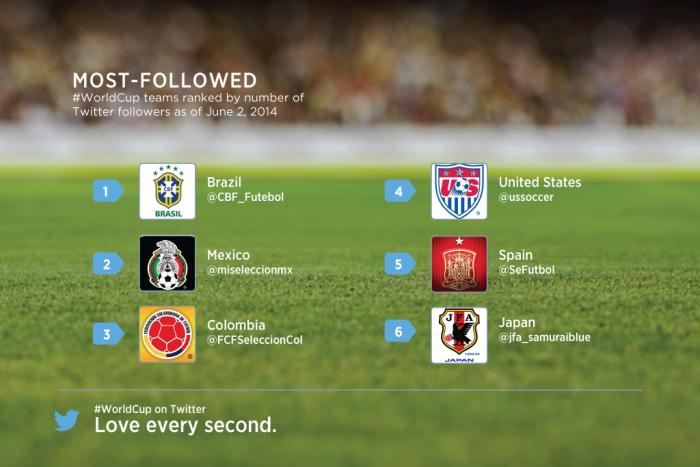 Nazionali di Calcio più seguite su Twitter