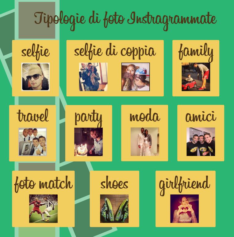 Tipologia foto Azzurri su Instagram