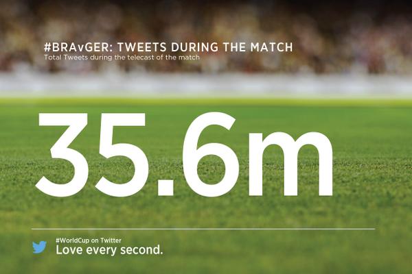 Brasile-Germania record di tweet