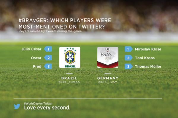 Giocatori più menzionati su Twitter Brasile-Germania 2014