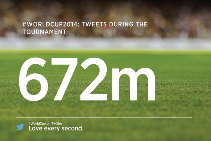 Numero totale tweets mondiale 2014