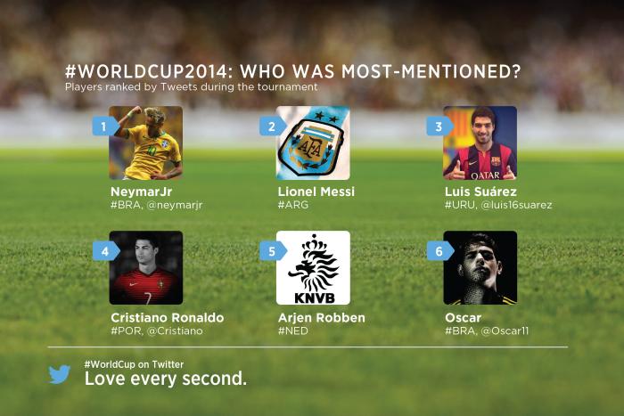 Neymar giocatore del Mondiale più menzionato su Twitter