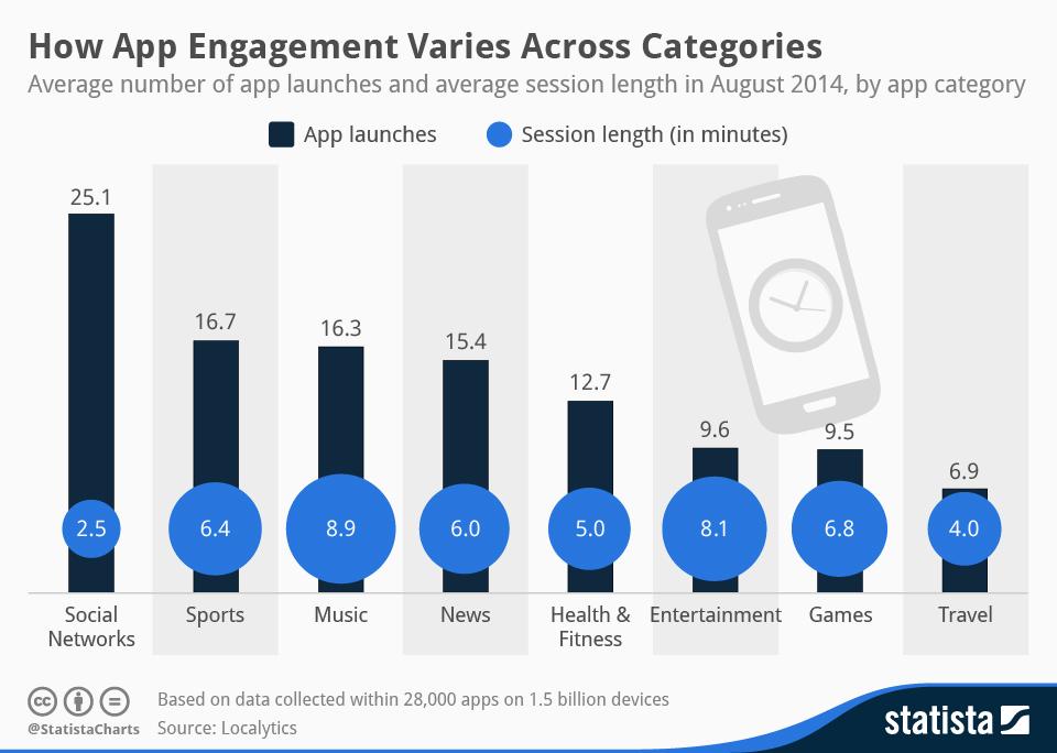 Quanto tempo usiamo le app