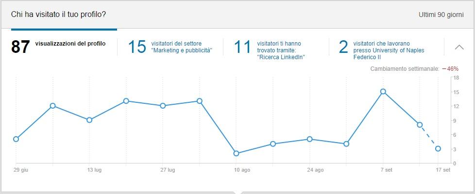 Statistiche Visite Profilo LinkedIn
