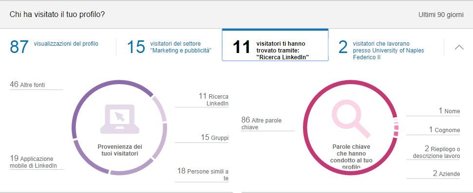 Visitatori per parola chiave - Profilo LinkedIn