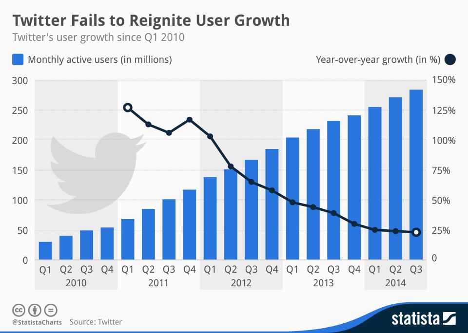 Infografica sulla mancata crescita di Twitter