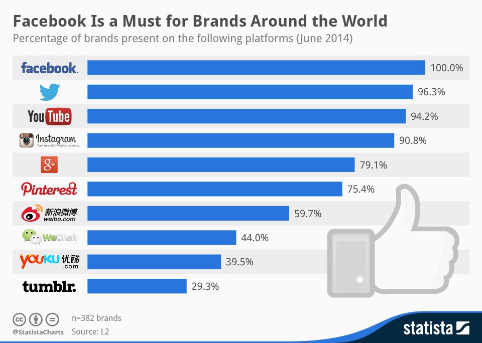 Photo of Il Social Network più amato dai Brand?
