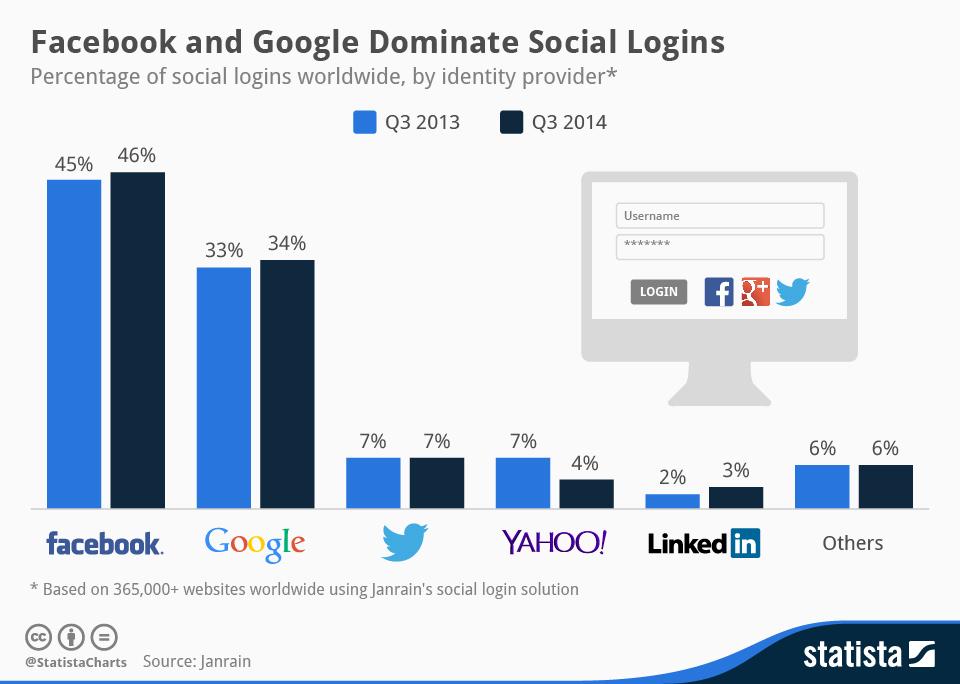 SFacebook e Google dominano i social logins
