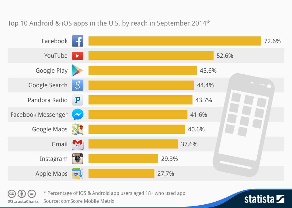 Facebook App più popolare negli Stati Uniti