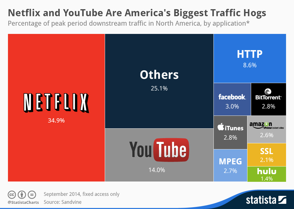 Photo of Netflix, YouTube e il monopolio del traffico in Rete