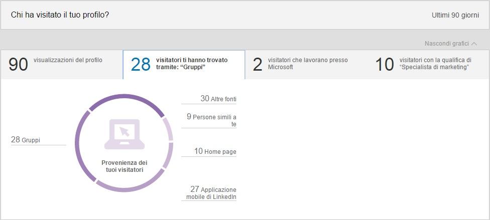 Visitatori profilo per Fonte - LinkedIn Insights