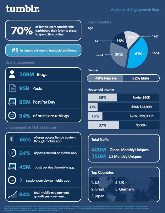 Infografica attività utenti su Tumblr
