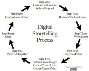 Digital Storytelling Process
