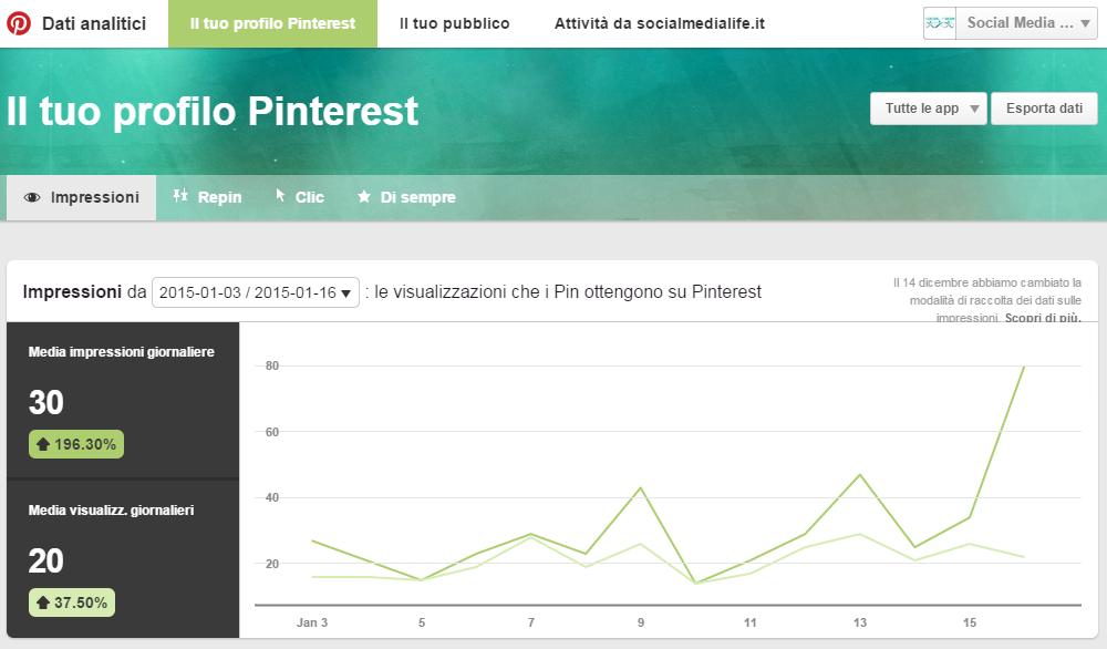 Impression - Guida Pinterest Analytics