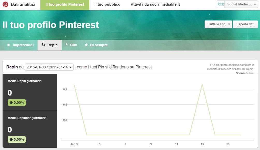 Repins - Guida Pinterest Analytics
