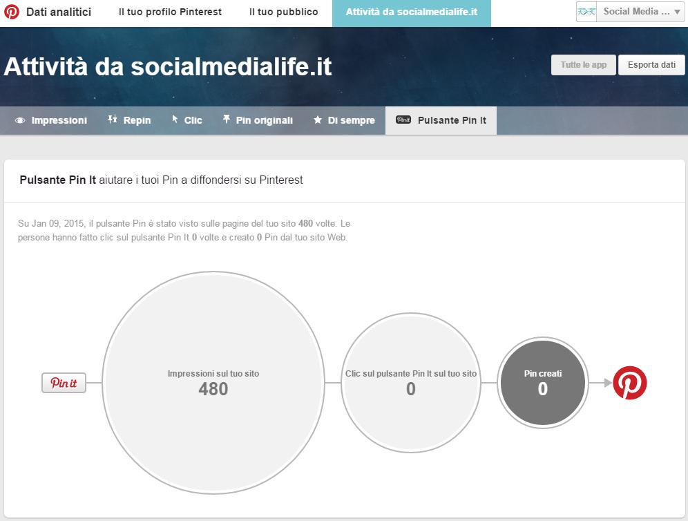 Attività Pulsante Pin It Sito Web - Guida Pinterest Analytics