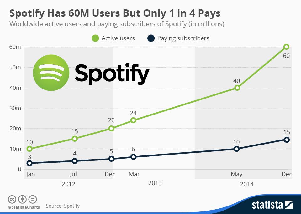 Crescita utenti Spotify - Abbonati Paganti 1 su 4
