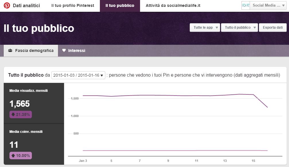 Fascia Demografica - Pubblico - Guida Pinterest Analytics