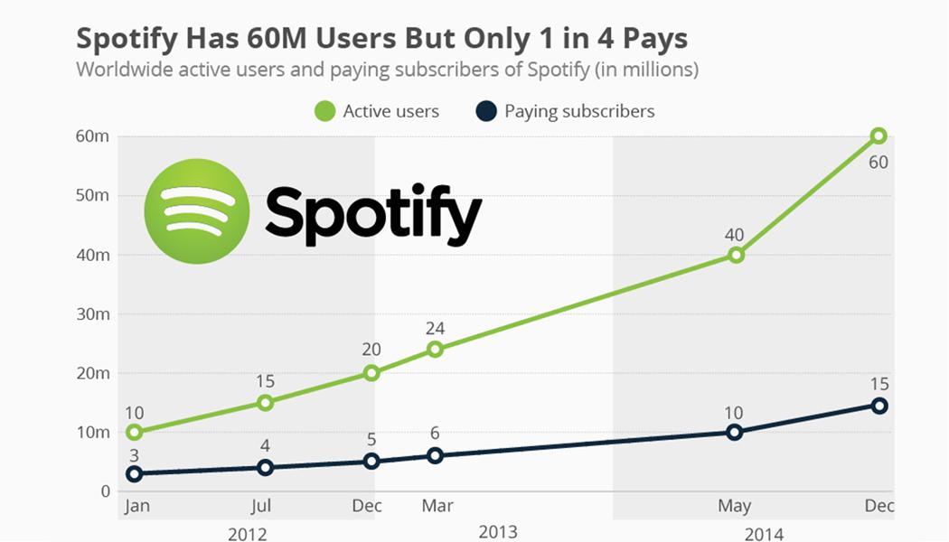 Photo of Spotify: più utenti attivi che paganti!