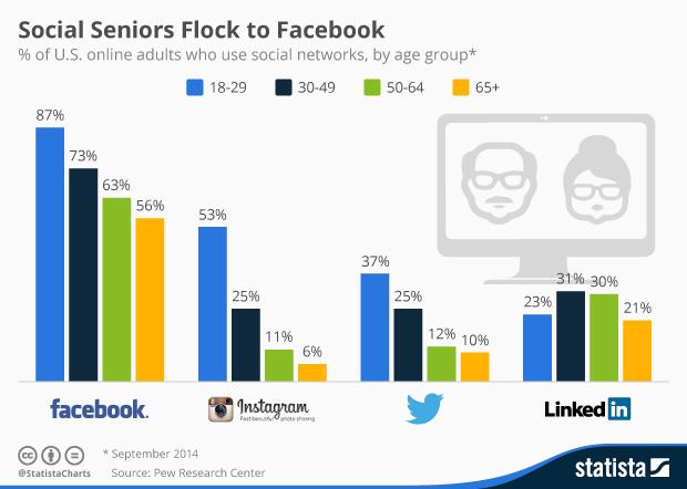Incremento Utenti Over 65 su Facebook