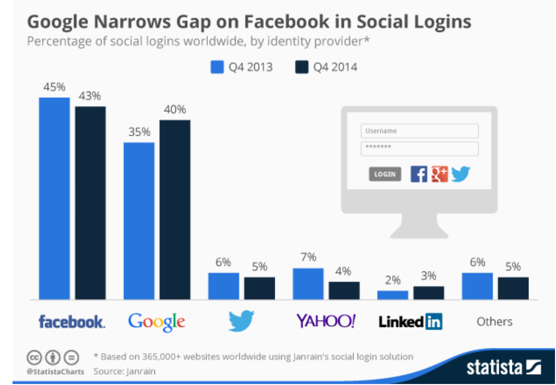 Photo of Facebook e Google Plus: la contesa dei Social Login