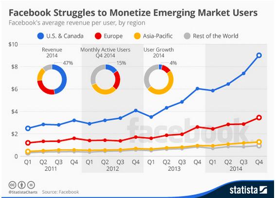 Facebook difficoltà monetizzazione mercati emergenti