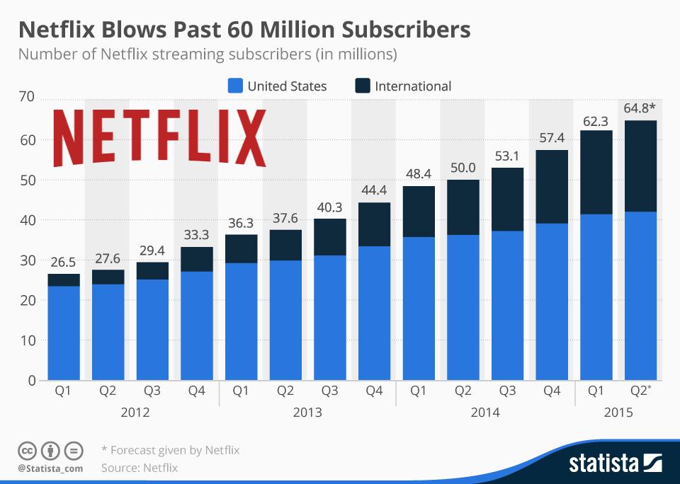 Crescita Utenti Netflix 2012-2015